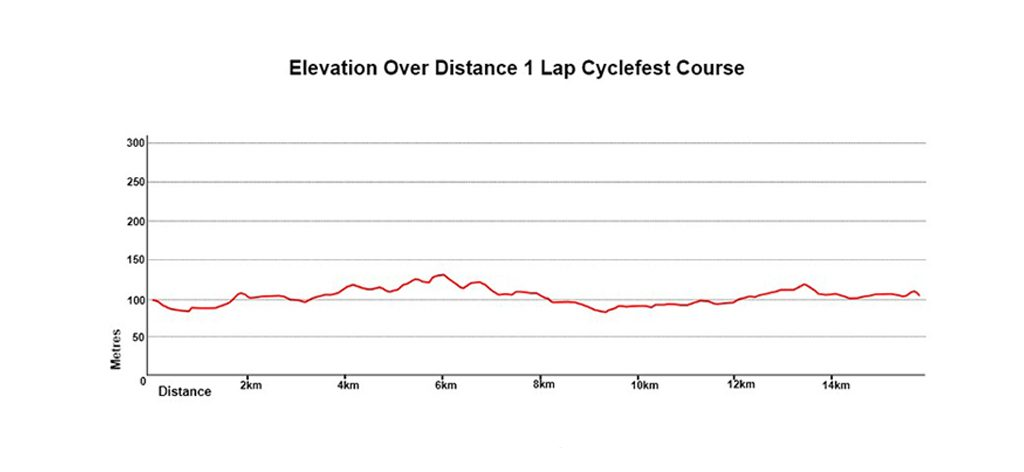 Cycling Route Elevation graph