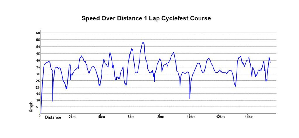 Cycling Route Speed graph